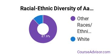 Racial-Ethnic Diversity of Aaniiih Nakoda College Undergraduate Students