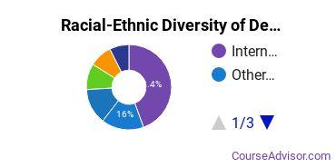 Racial-Ethnic Diversity of Design & Applied Arts Majors at Academy of Art University