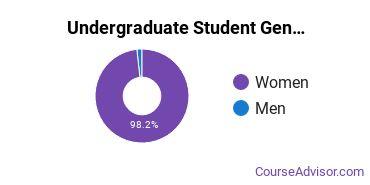 Undergraduate Student Gender Diversity at  Academy of Hair Design - Oklahoma City