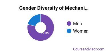 American Military University Gender Breakdown of Mechanical Engineering Technology Bachelor's Degree Grads