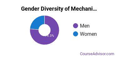American Military University Gender Breakdown of Mechanical Engineering Technology Master's Degree Grads