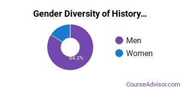 American Military University Gender Breakdown of History Associate's Degree Grads
