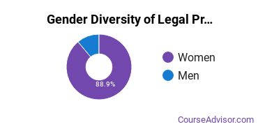 American Military University Gender Breakdown of Legal Professions Associate's Degree Grads