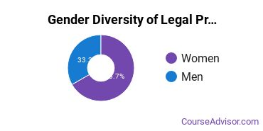 American Military University Gender Breakdown of Legal Professions Bachelor's Degree Grads