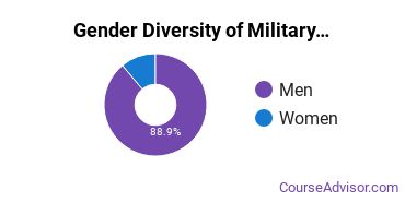 American Military University Gender Breakdown of Military Technologies & Applied Sciences Associate's Degree Grads