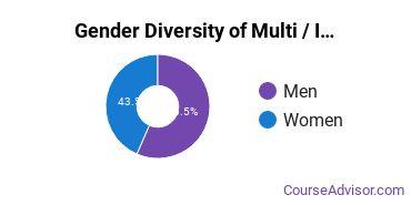 American Military University Gender Breakdown of Multi / Interdisciplinary Studies Bachelor's Degree Grads