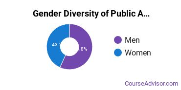 American Military University Gender Breakdown of Public Administration & Social Service Master's Degree Grads