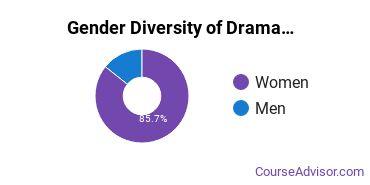 The American University Gender Breakdown of Drama & Theater Arts Bachelor's Degree Grads