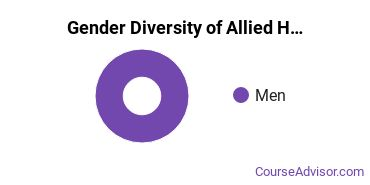 Arapahoe Community College Gender Breakdown of Allied Health Professions Associate's Degree Grads