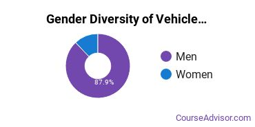 Arapahoe Community College Gender Breakdown of Vehicle Maintenance & Repair Associate's Degree Grads