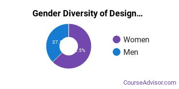 ASU - Tempe Gender Breakdown of Design & Applied Arts Master's Degree Grads