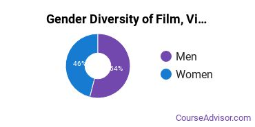 Art Center College of Design Gender Breakdown of Film, Video & Photographic Arts Bachelor's Degree Grads
