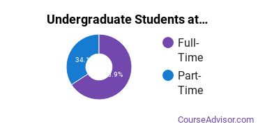 Full-Time vs. Part-Time Undergraduate Students at  Atlantic University College