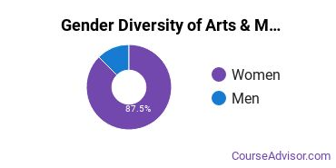 Baldwin Wallace College Gender Breakdown of Arts & Media Management Bachelor's Degree Grads