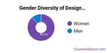Ball State Gender Breakdown of Design & Applied Arts Bachelor's Degree Grads