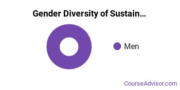 Bentley Gender Breakdown of Sustainability Science Bachelor's Degree Grads