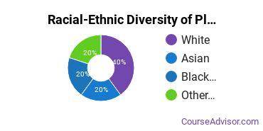 Racial-Ethnic Diversity of Plant Sciences Majors at Bergen Community College