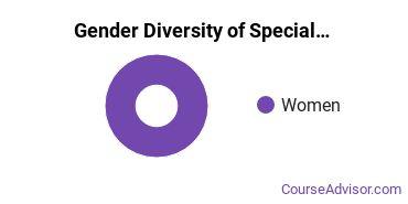 Bethel University Minnesota Gender Breakdown of Special Education Bachelor's Degree Grads