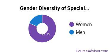 Bethel University Minnesota Gender Breakdown of Special Education Master's Degree Grads