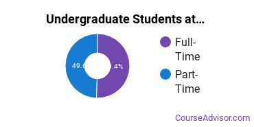 Full-Time vs. Part-Time Undergraduate Students at  Bossier Parish Community College
