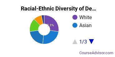 Racial-Ethnic Diversity of Design & Applied Arts Majors at Boston University