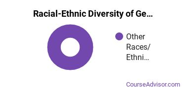 Racial-Ethnic Diversity of General Visual & Performing Arts Majors at Boston University