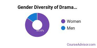 Bradley Gender Breakdown of Drama & Theater Arts Bachelor's Degree Grads