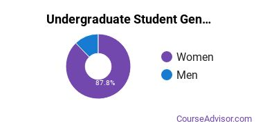 Undergraduate Student Gender Diversity at  Carrington College, Sacramento