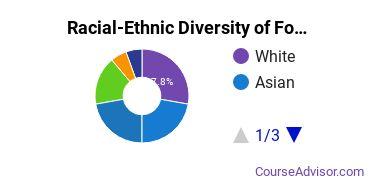 Racial-Ethnic Diversity of Food Science Technology Majors at Chapman University