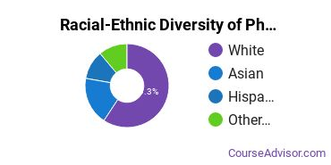 Racial-Ethnic Diversity of Physiology & Pathology Sciences Majors at Chapman University