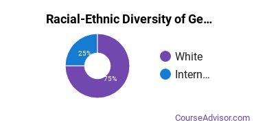 Racial-Ethnic Diversity of General English Literature Majors at Chapman University