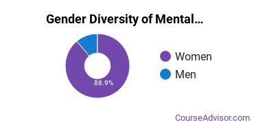 Chapman Gender Breakdown of Mental & Social Health Services Master's Degree Grads