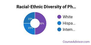 Racial-Ethnic Diversity of Pharmacy/Pharmaceutical Sciences Majors at Chapman University
