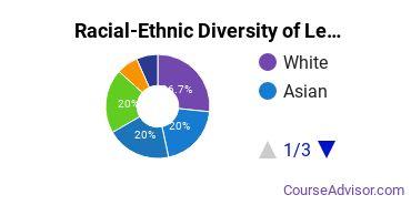 Racial-Ethnic Diversity of Legal Research Majors at Chapman University