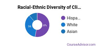 Racial-Ethnic Diversity of Clinical, Counseling & Applied Psychology Majors at Chapman University