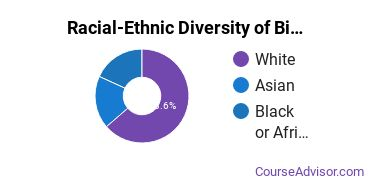 Racial-Ethnic Diversity of Biochemistry, Biophysics & Molecular Biology Majors at Charleston Southern University