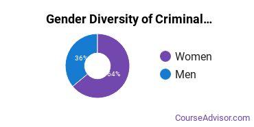 CSU Gender Breakdown of Criminal Justice & Corrections Bachelor's Degree Grads