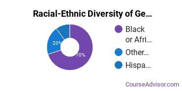 Racial-Ethnic Diversity of General Social Sciences Majors at Charleston Southern University