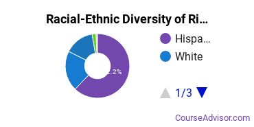 Racial-Ethnic Diversity of Richard J Daley College Undergraduate Students