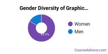 CIA Gender Breakdown of Graphic Communications Bachelor's Degree Grads