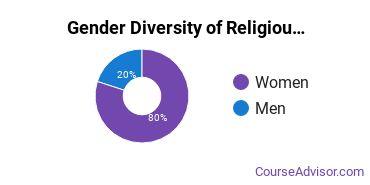 Concordia University, Nebraska Gender Breakdown of Religious Education Bachelor's Degree Grads
