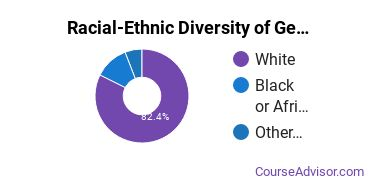 Racial-Ethnic Diversity of General Education Majors at Converse College