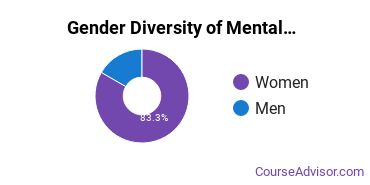 Converse Gender Breakdown of Mental & Social Health Services Master's Degree Grads