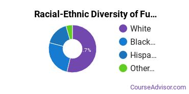 Racial-Ethnic Diversity of Funeral & Mortuary Science Majors at Dallas Institute of Funeral Service