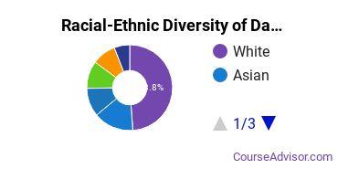 Racial-Ethnic Diversity of Dartmouth Undergraduate Students