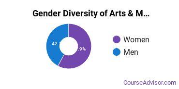 Drexel Gender Breakdown of Arts & Media Management Bachelor's Degree Grads