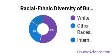 Racial-Ethnic Diversity of Business Administration & Management Majors at East Central University