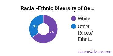 Racial-Ethnic Diversity of General English Literature Majors at East Central University