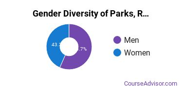 ECU Gender Breakdown of Parks, Recreation, Leisure, & Fitness Studies Bachelor's Degree Grads