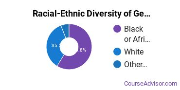 Racial-Ethnic Diversity of General Visual & Performing Arts Majors at East Mississippi Community College